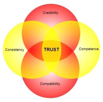 4 Cs of Trust