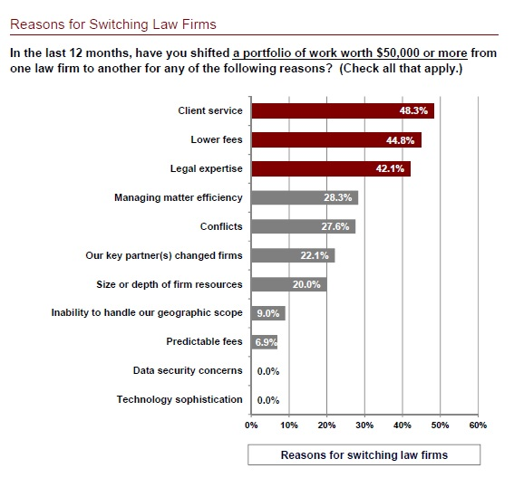 reasons for switching firms
