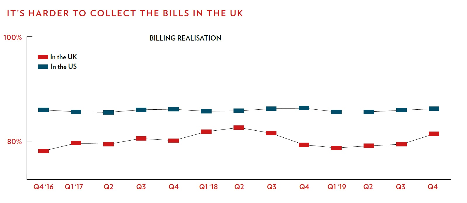 billing realisation rates