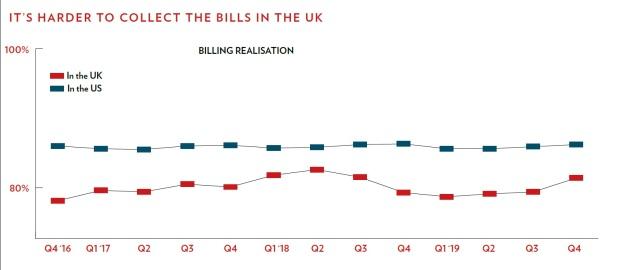 billing realisation rates